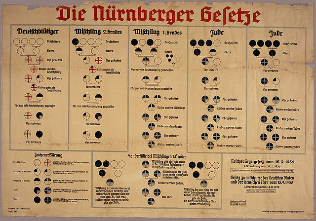 1935 chart explaining Nuremberg race categories